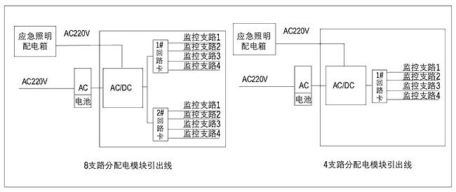 技术特点  ● 分配电模块布置于末端灯具旁的配电房或竖井内