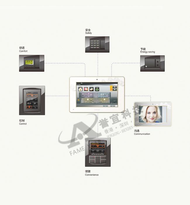 i·PANEL品牌源自美国,是一个在数字智能楼宇产品领域处于领先地位的国际品牌,通过完善的营销网络,产品行销全球多个国家。泛海三江为其在中国大陆的运营商,负责i·PANEL产品在中国市场的推广与服务。 作为作为KNX组织的会员单元,泛海三江正贯彻KNX可交互性和互操作性的理念,与i·PANEL一起,提供更多方便、安全、节能的产品和楼宇解决方案。 K3数字智能楼宇系统为i·PANEL品牌下专为中国高端住宅小区设计的智能楼宇系统,产品功能涵盖家居智能、